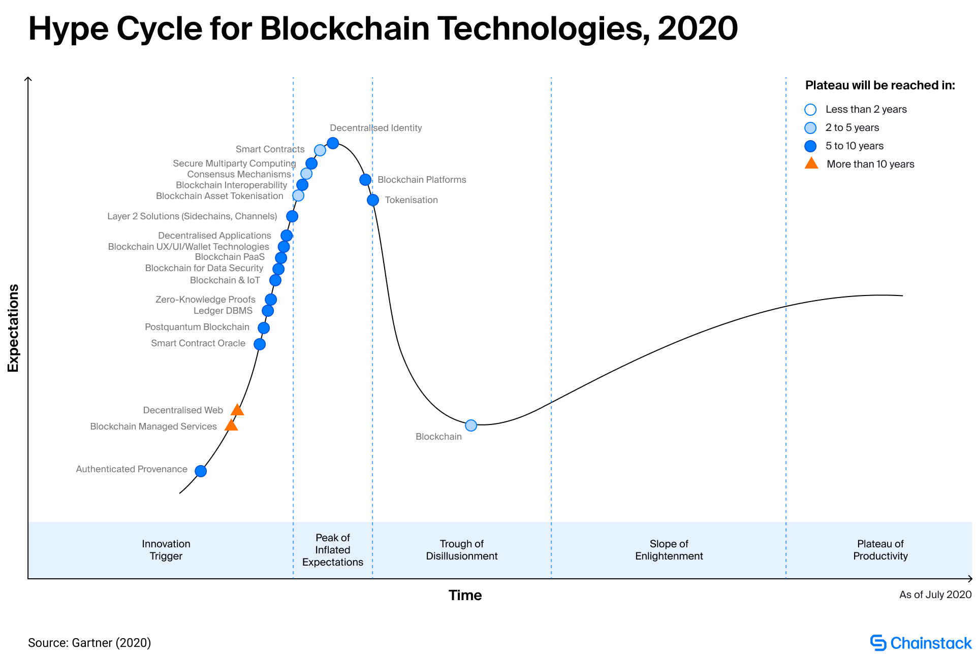 Hype cycle for blockchain technologies, 2020
