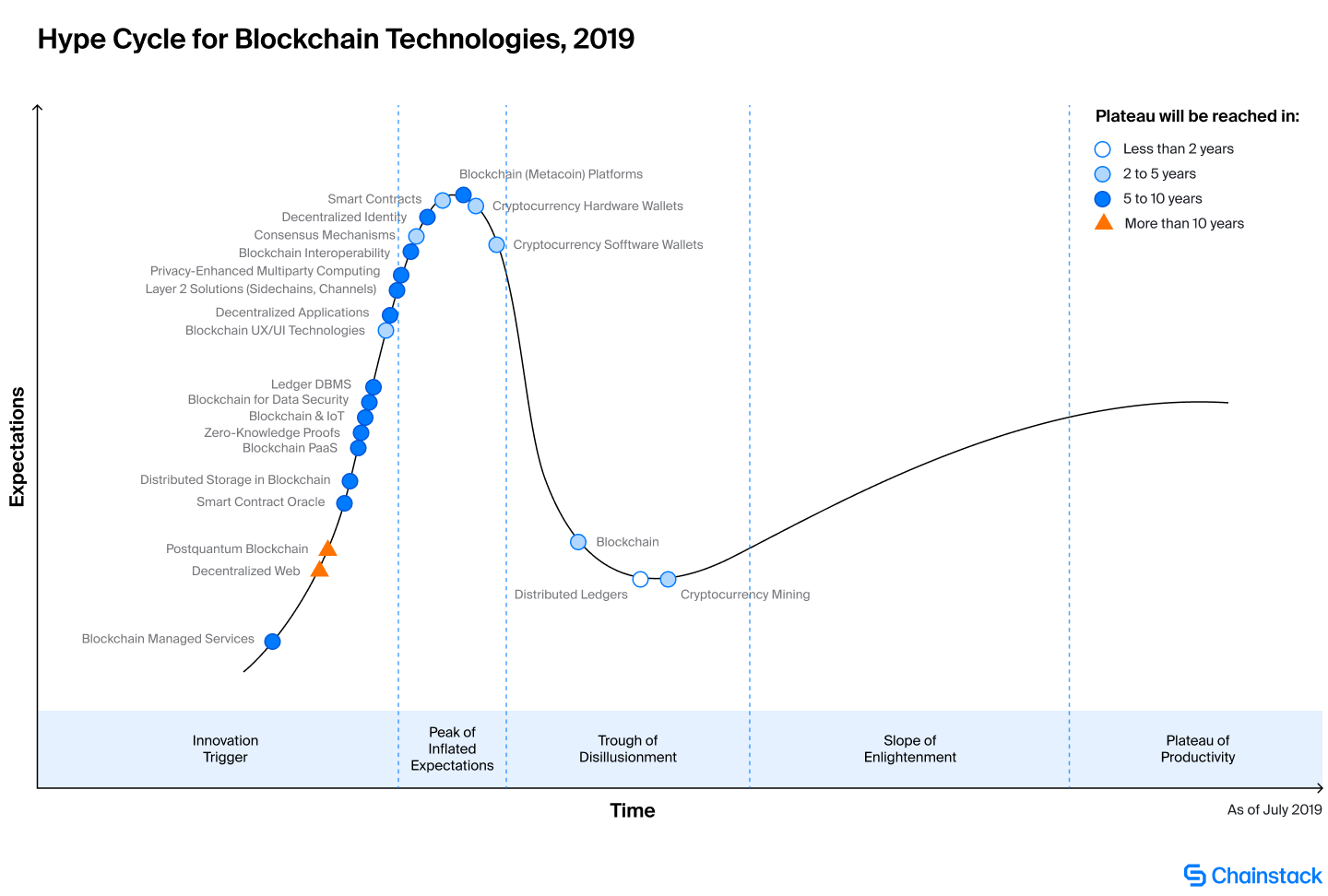 Gartner Hype Cycle for Blockchain Technologies 2019